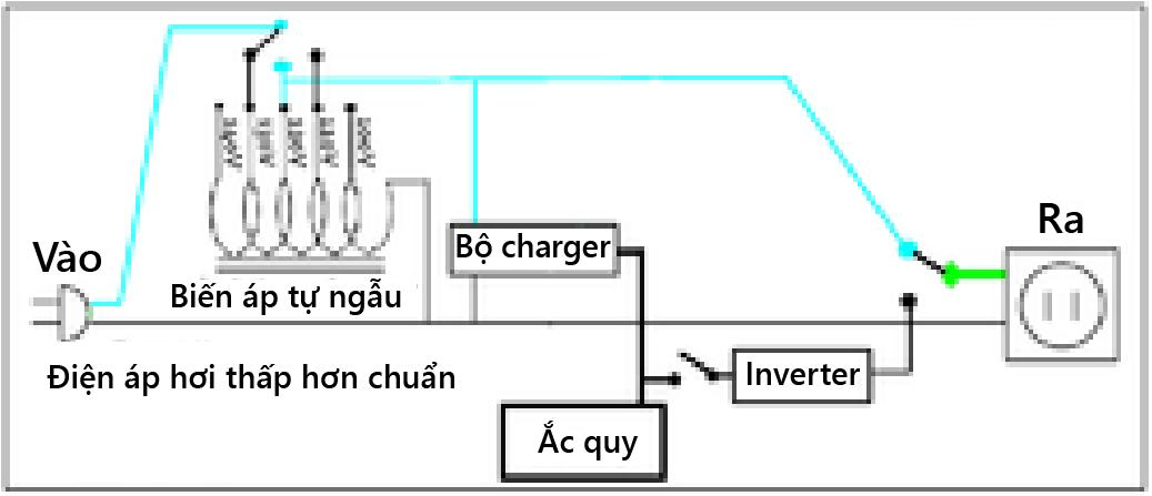 bo-luu-dien-la-gi-cau-tao-va-nguyen-ly-hoat-dong-cua-ups-h667