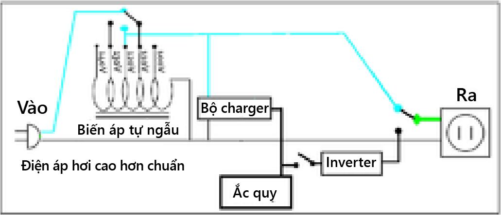bo-luu-dien-la-gi-cau-tao-va-nguyen-ly-hoat-dong-cua-ups-h767