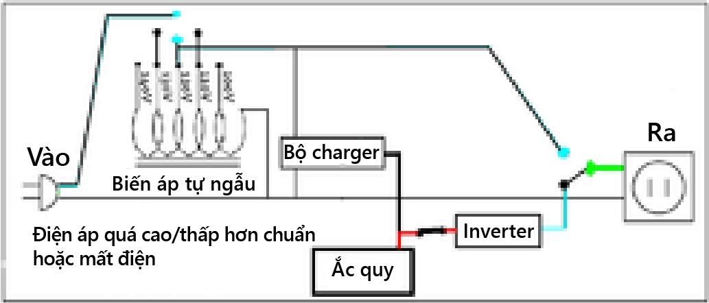 bo-luu-dien-la-gi-cau-tao-va-nguyen-ly-hoat-dong-cua-ups-h867