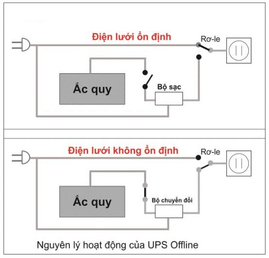 bo-luu-dien-ups-dung-duoc-bao-lau-h369